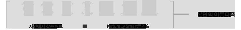 자연에서 찾은 원료 + Naturally Smart™ 기술 = 본연의 아름다움