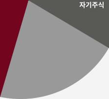 차트 18.7% 영역