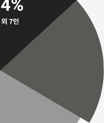 차트 19.7% 영역